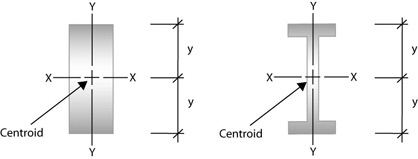 Two diagrams of beams with the centroid and the x and y axes marked. The first beam is an oblong beam and the second beam is an I beam. Next to the beams are scales showing the distance y.