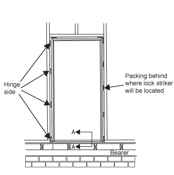 door jamb diagram. A Diagram Showing Door Frame Set Into Wall. The Is Fixed To Jamb