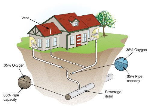 Effective Drainage Systems