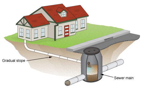Types of sanitary drainage systems