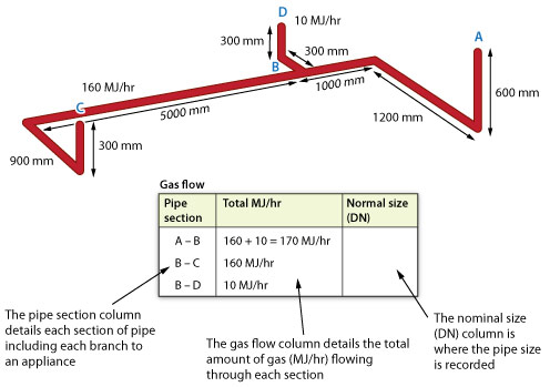 Graphic Of A Main Gas Run And Sample Pipe Sizing Chart The Details
