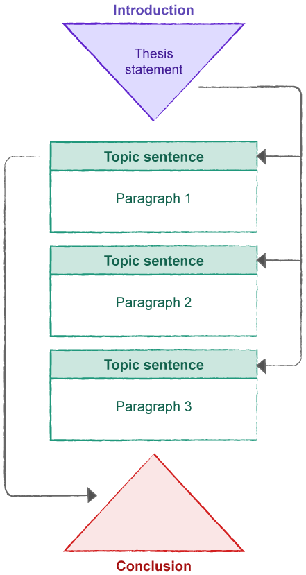 Structure of essays