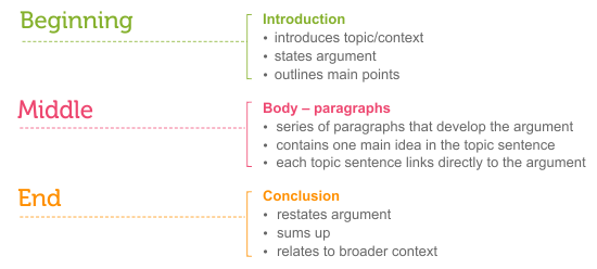 SAT Essay, Part 6: Three Tips for Your Introduction