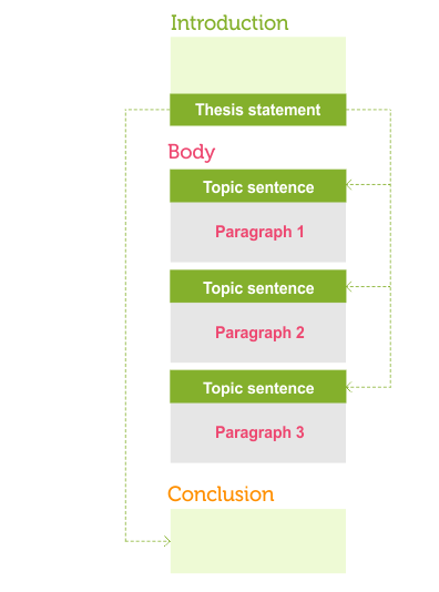 essay writing conclusion structure