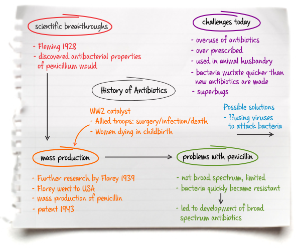 how to create a mind map learning lab example redraw the mind map