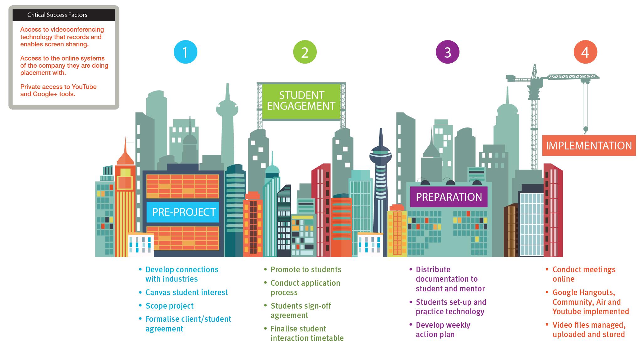 building graduate employability skills learning design pattern building graduate employability skills